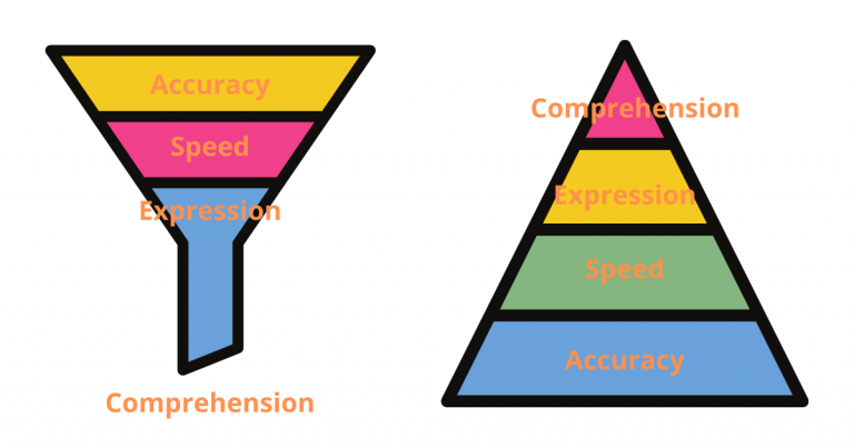 Models of Reading Fluency Components